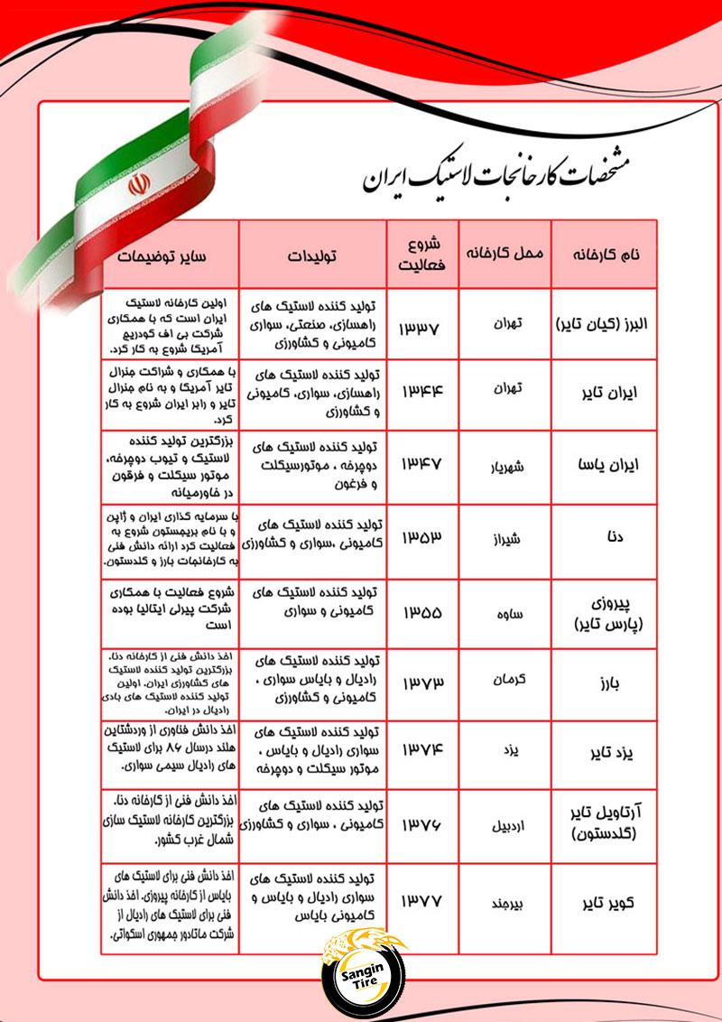 مشخصات کارخانه های لاستیک سازی ایران