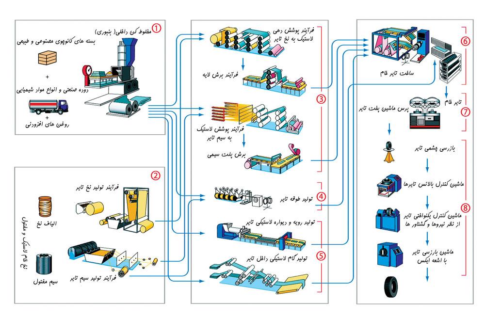 فرایند تولید تایر