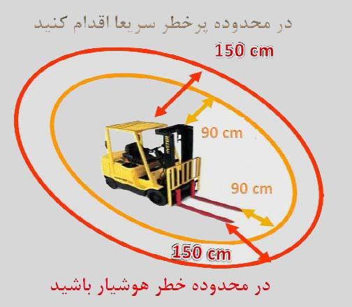 Risk zones for lift trucks