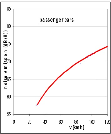 chart of noise tires