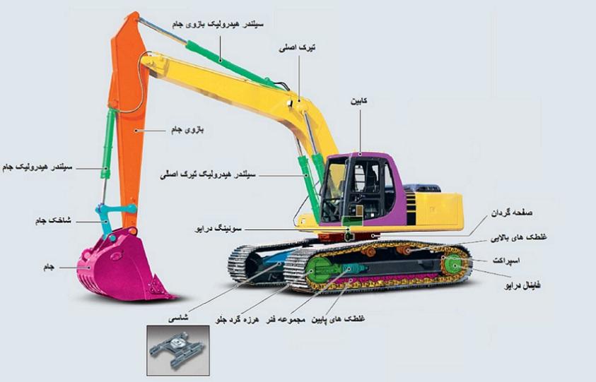 parts of excavators