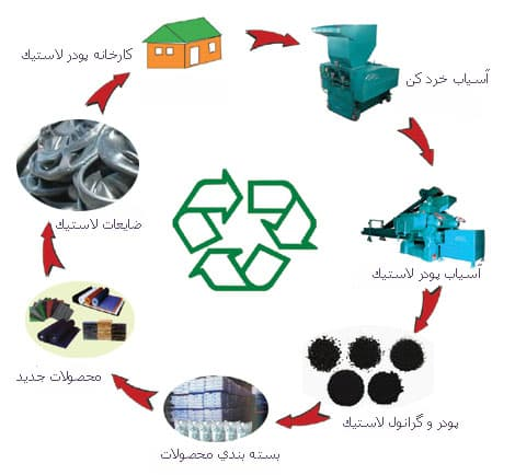 دستورالعملی برای بازیافت 2