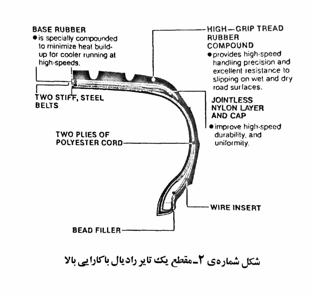 اجزای اصلی لاستیک